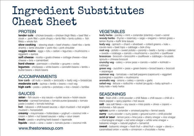 ingredient substitutes cheat sheet